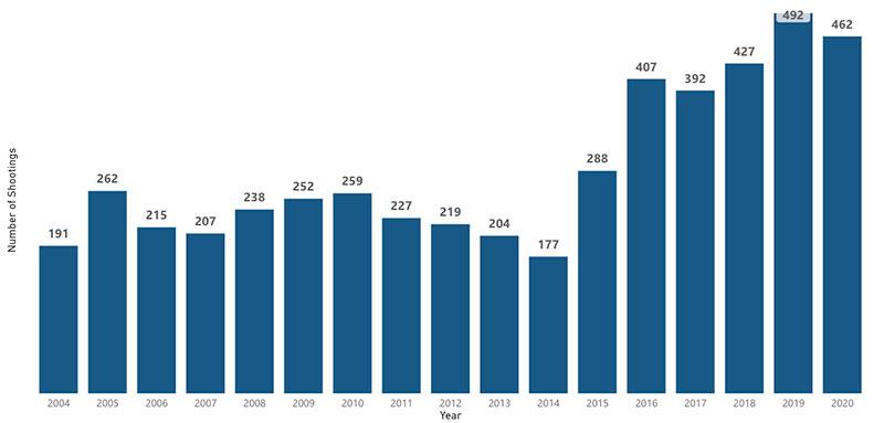 shootings graph